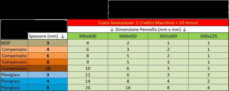 Costi_Laser_Aggiornata